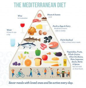 The Mediterranean Diet Medinaction